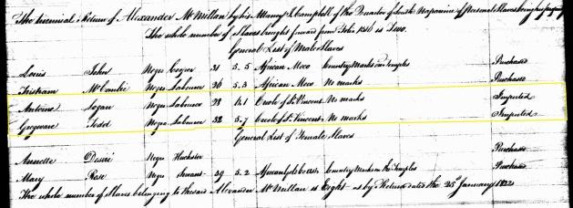 Return of Alexander McMillan,Trinidad Slave Register 1822